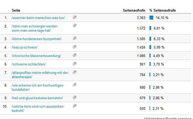 Top 10 - 90 Tage