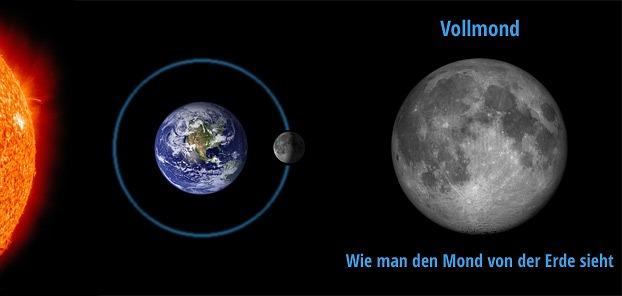 In Welchem Zeichen Steht Der Mond : wieso leuchtet der mond ~ Lizthompson.info Haus und Dekorationen