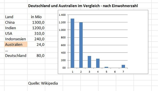 Australien und Deutschland - .