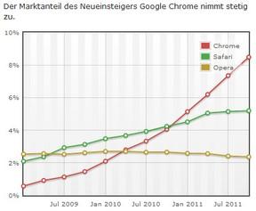 google chrome erfahrungen